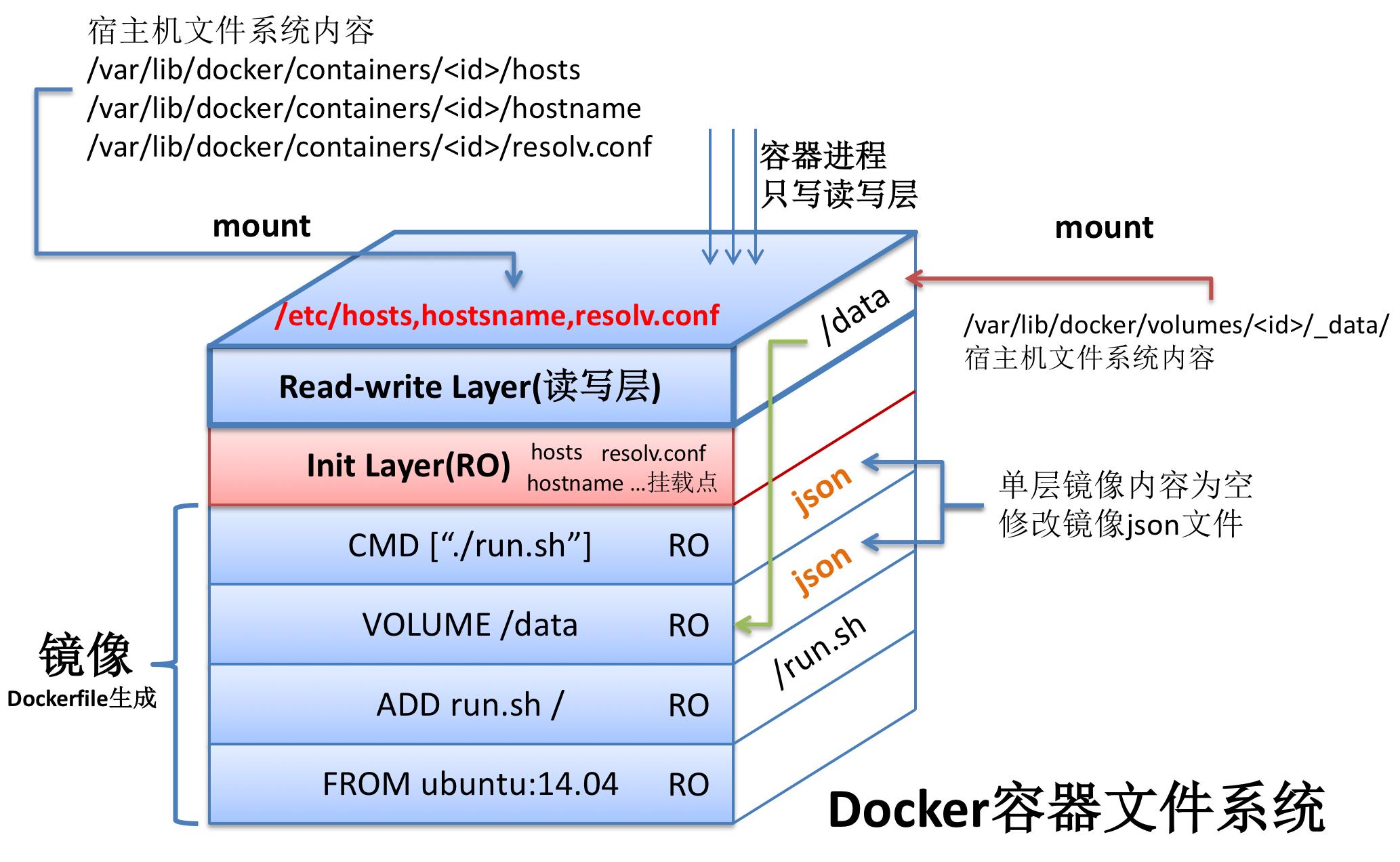 Docker 容器文件系统